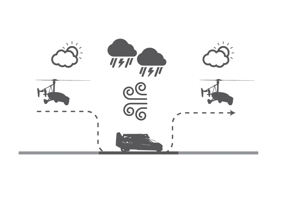 Pal V Website Graphics Benefits Beat The Weather